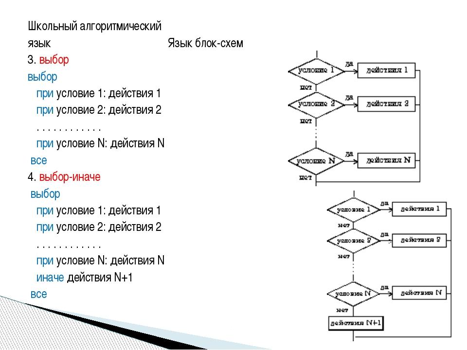 Школьный алгоритмический язык Язык блок-схем 3. выбор выбор при условие 1: д...