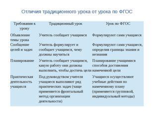 Отличия традиционного урока от урока по ФГОС Требования к уроку Традиционный