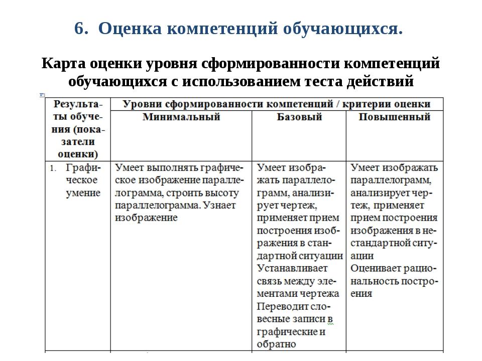 6. Оценка компетенций обучающихся. Карта оценки уровня сформированности компе...