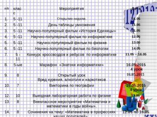 п/п класс Мероприятия Дата 1. 5 -11 Открытие недели. 11.05 2. 5 -11 День табл