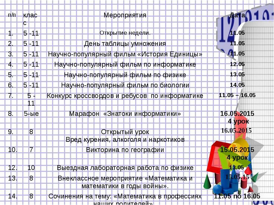 п/п класс Мероприятия Дата 1. 5 -11 Открытие недели. 11.05 2. 5 -11 День табл...