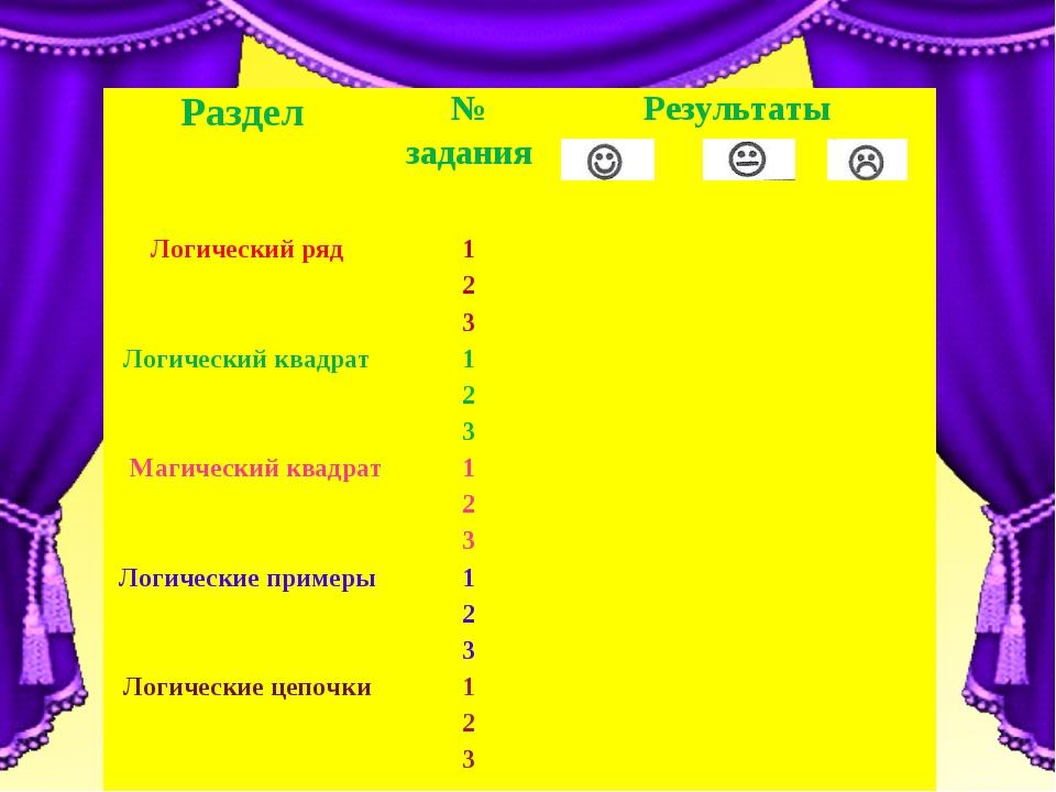 Раздел № заданияРезультаты   Логический ряд1 2 3 Логически...