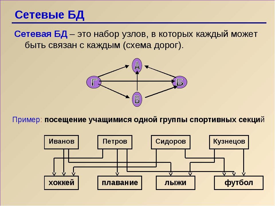 Сетевые БД Сетевая БД – это набор узлов, в которых каждый может быть связан с...