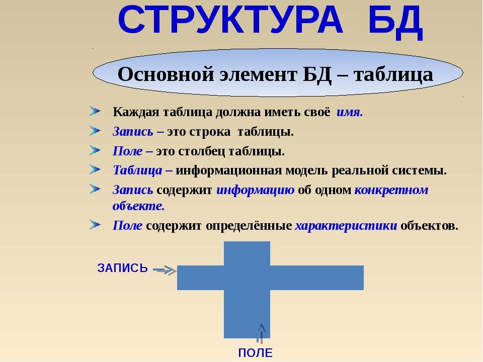 СТРУКТУРА БД Каждая таблица должна иметь своё имя. Запись – это строка табли...