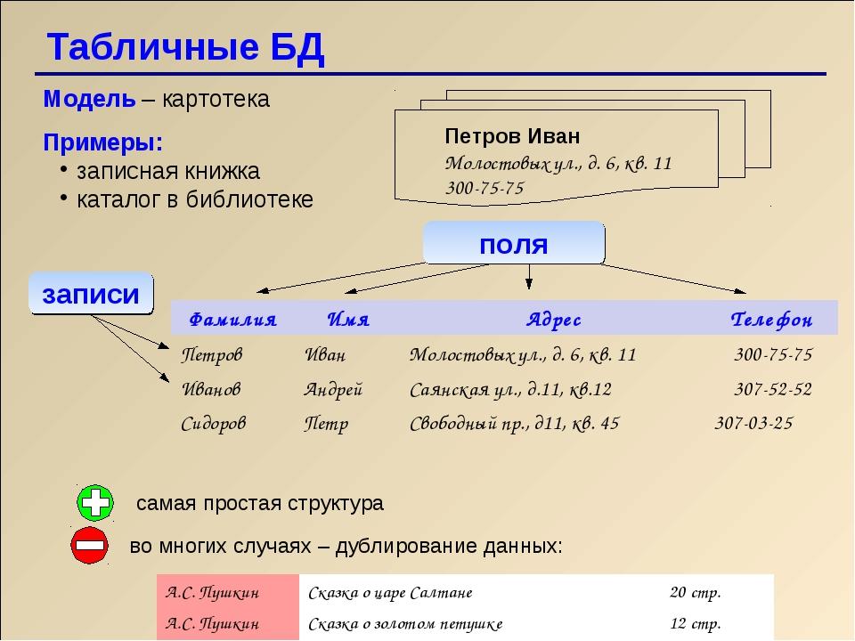 Табличные БД Модель – картотека Примеры: записная книжка каталог в библиотеке...