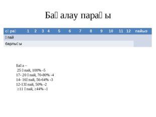 Бағалау парағы Баға – 25 ұпай, 100% -5 17- 20 ұпай, 70-80% -4 14- 16ұпай, 56-