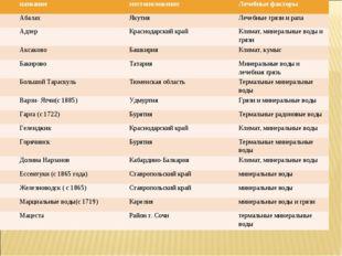 названиеместоположениеЛечебные факторы АбалахЯкутияЛечебные грязи и рапа
