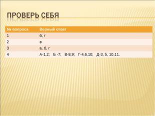 № вопросаВерный ответ 1б, г 2в 3а, б, г 4А-1,2; Б -7; В-8,9; Г-4,6,10; Д