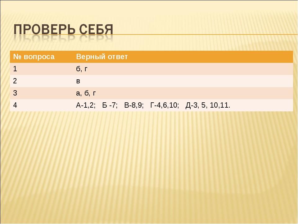 № вопросаВерный ответ 1б, г 2в 3а, б, г 4А-1,2; Б -7; В-8,9; Г-4,6,10; Д...