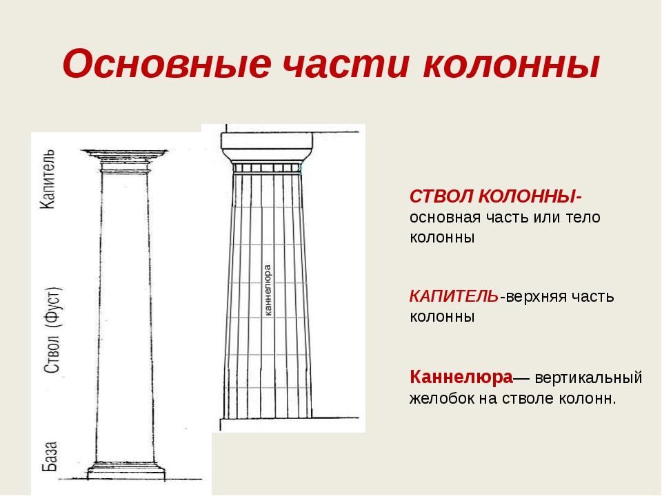 Основные части колонны СТВОЛ КОЛОННЫ- основная часть или тело колонны КАПИТЕЛ...
