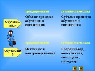 обучающий Обучающийся традиционнаягуманистическая Объект процесса обучения и