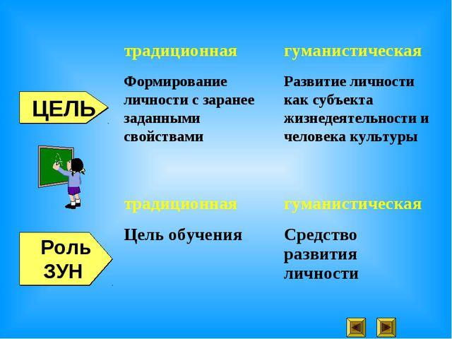 Роль ЗУН ЦЕЛЬ традиционнаягуманистическая Формирование личности с заранее за...