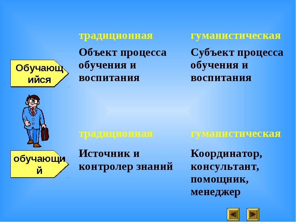 обучающий Обучающийся традиционнаягуманистическая Объект процесса обучения и...