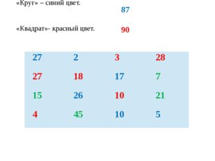 «Круг» – синий цвет. «Квадрат»- красный цвет. 87 90 27 2 3 28 27 18 17 7 15 2