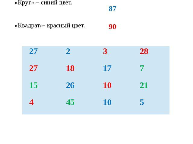 «Круг» – синий цвет. «Квадрат»- красный цвет. 87 90 27 2 3 28 27 18 17 7 15 2...