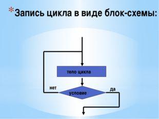 Запись цикла в виде блок-схемы: условие тело цикла да нет