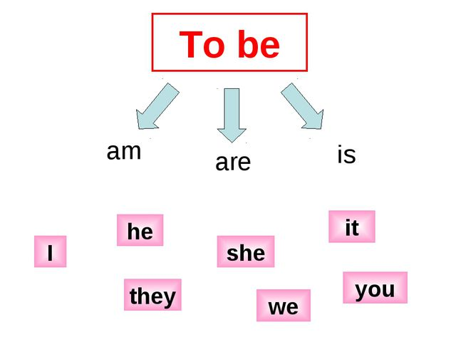 To be am are is I he we she it they you