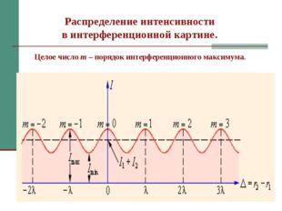 Распределение интенсивности в интерференционной картине. Целое число m – поря