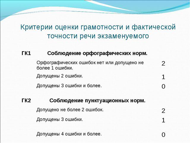Критерии оценки грамотности и фактической точности речи экзаменуемого ГК1Соб...