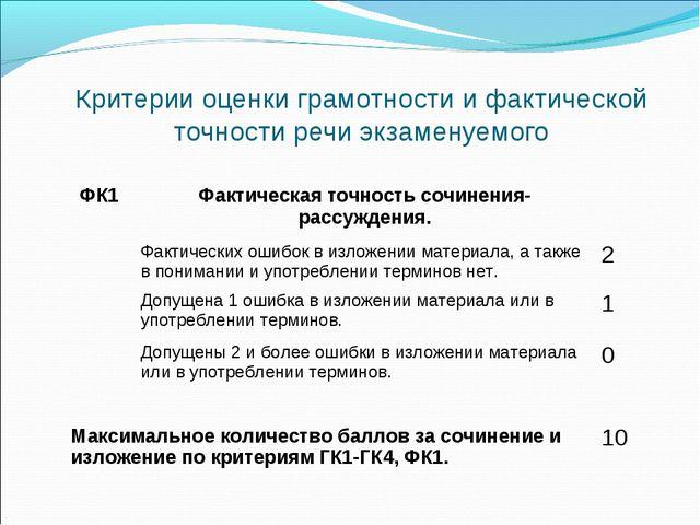 Критерии оценки грамотности и фактической точности речи экзаменуемого ФК1Фак...