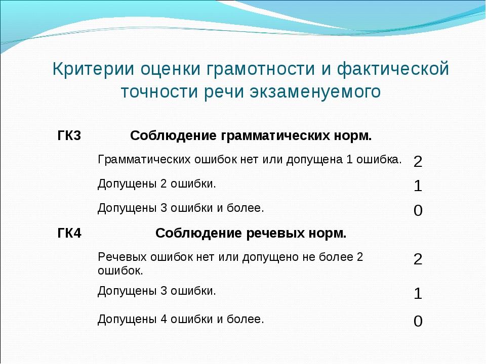 Критерии оценки грамотности и фактической точности речи экзаменуемого ГК3Соб...