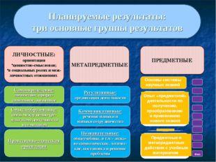 Планируемые результаты: три основные группы результатов Самоопределение: личн