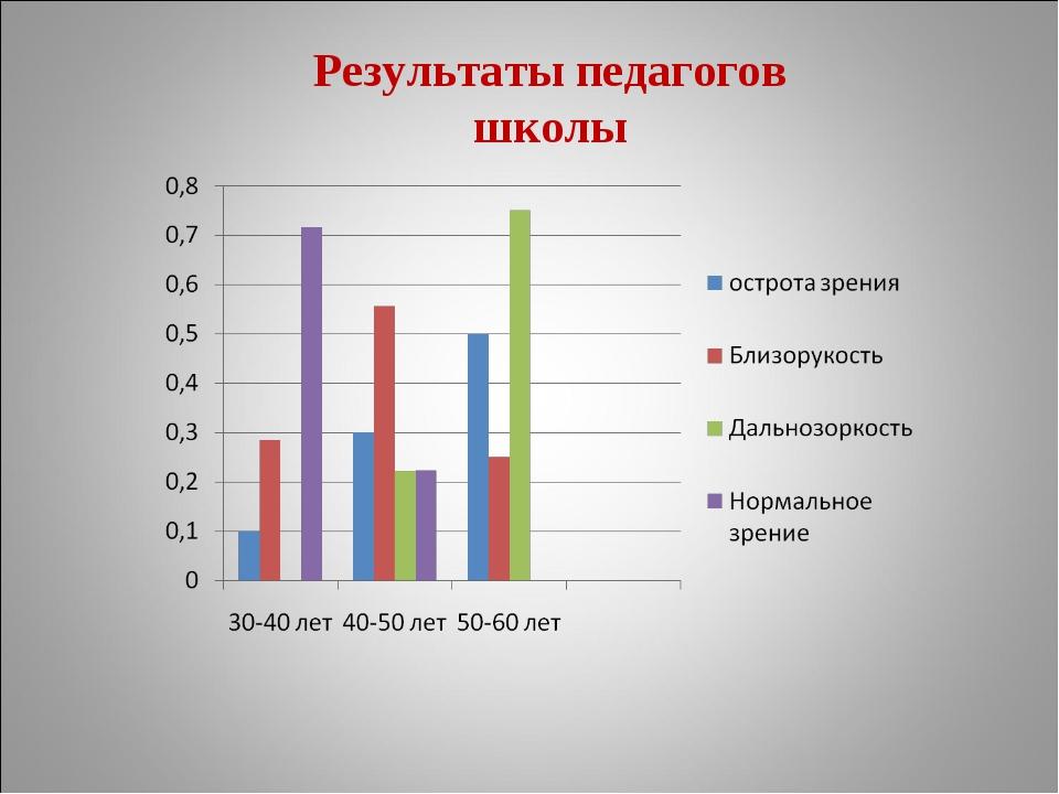 Результаты педагогов школы