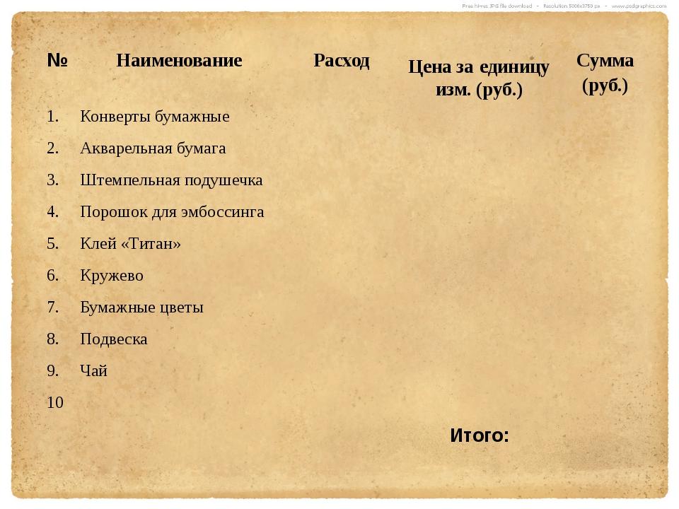 № Наименование Расход Цена заединицу изм. (руб.) Сумма (руб.) 1. Конверты бум...