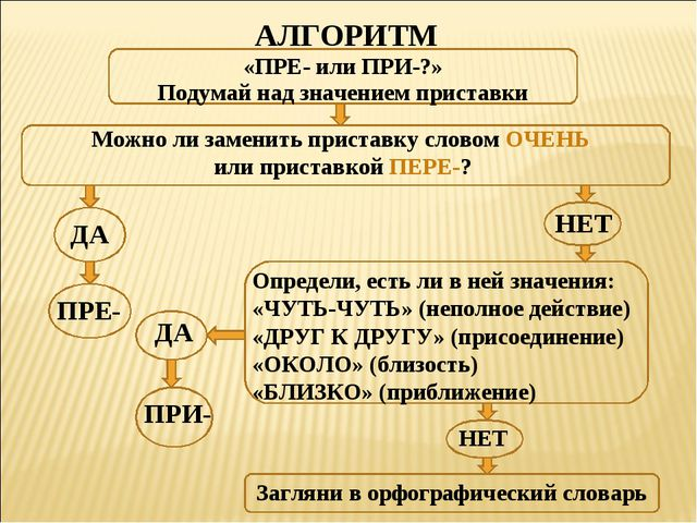 АЛГОРИТМ «ПРЕ- или ПРИ-?» Подумай над значением приставки Можно ли заменить п...
