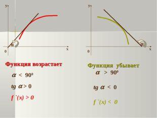   Функция возрастает  < 900 tg  > 0 f `(x) > 0 Функция убывает  > 900 tg