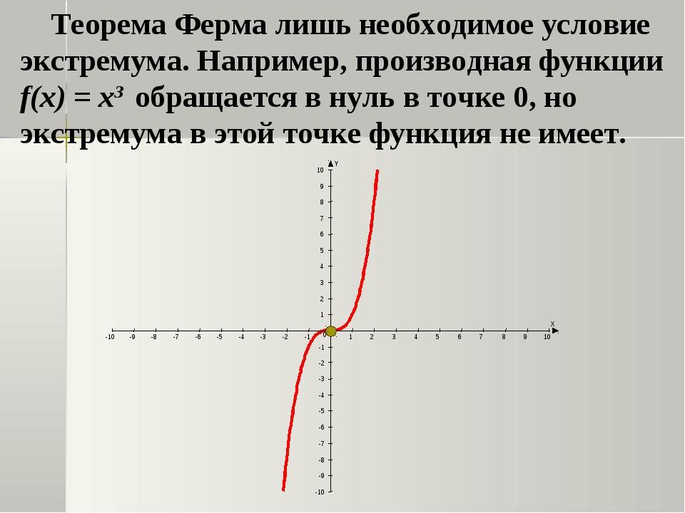 Теорема Ферма лишь необходимое условие экстремума. Например, производная фун...