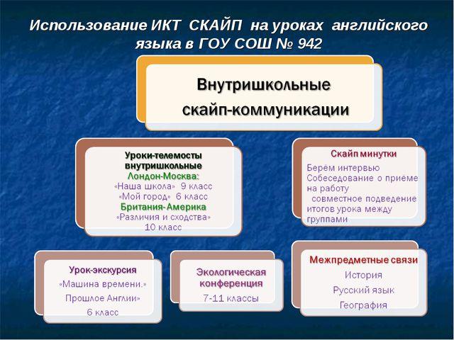 Использование ИКТ СКАЙП на уроках английского языка в ГОУ СОШ № 942