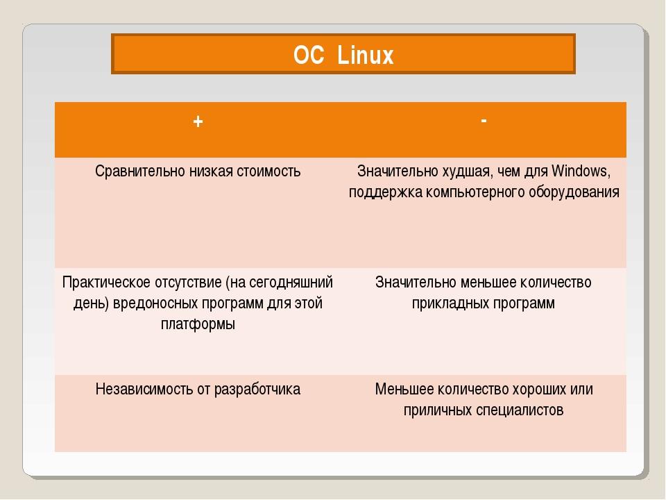 OC Linux +- Сравнительно низкая стоимостьЗначительно худшая, чем для Window...