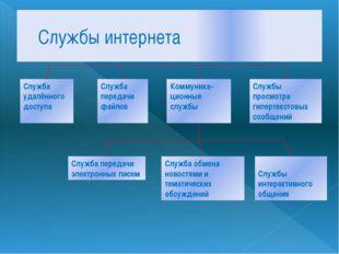 Службы интернета Служба удалённого доступа Служба передачи файлов Коммуника-ц