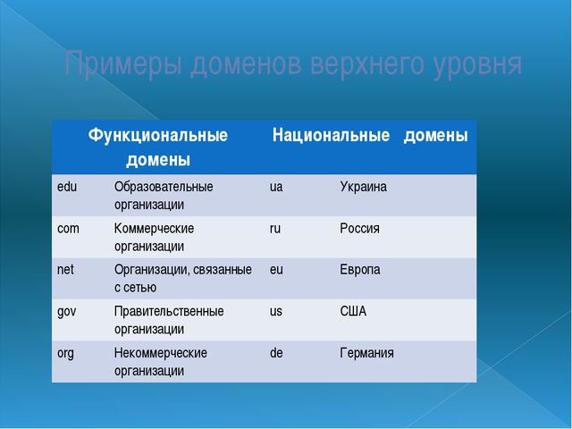 Примеры доменов верхнего уровня Функциональные домены Национальные домены edu...