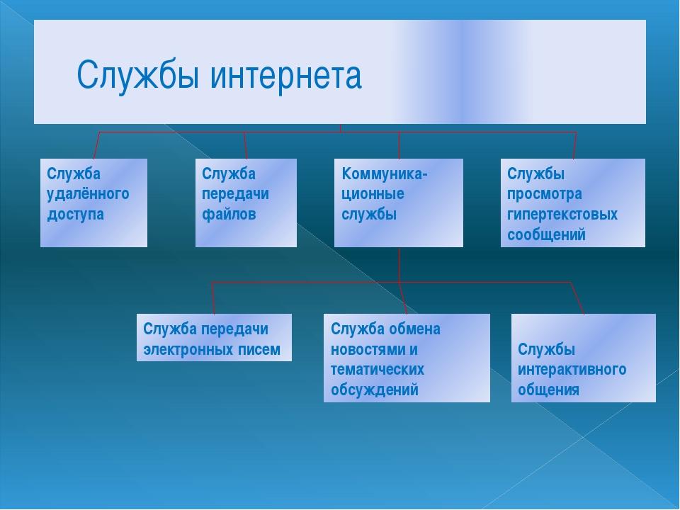 Службы интернета Служба удалённого доступа Служба передачи файлов Коммуника-ц...