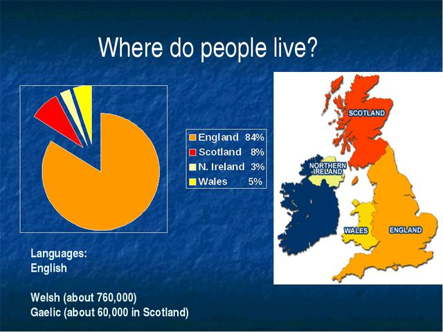 Where do people live? Languages: English Welsh (about 760,000) Gaelic (about...