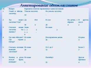 Анкетирование одноклассников № Вопрос Варианты ответов опрошенных одноклассни