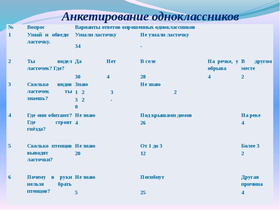 Анкетирование одноклассников № Вопрос Варианты ответов опрошенных одноклассни...