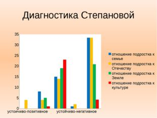 Диагностика Степановой