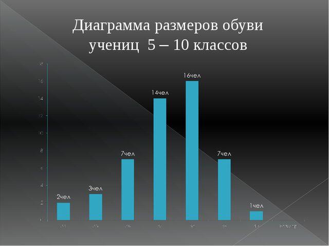 Диаграмма размеров обуви учениц 5 – 10 классов
