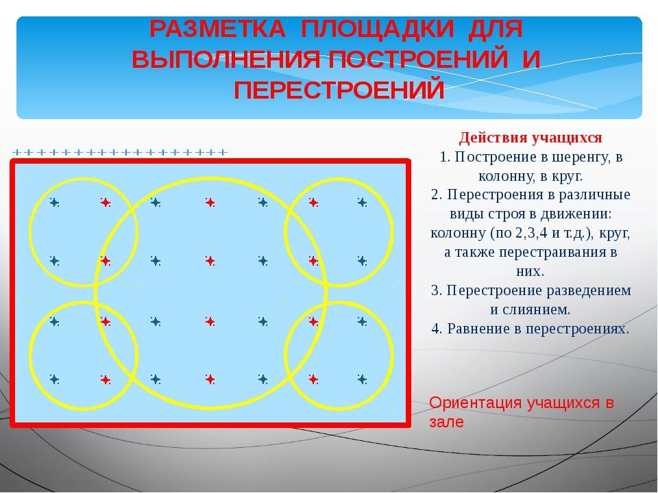 Действия учащихся 1. Построение в шеренгу, в колонну, в круг. 2. Перестроения...