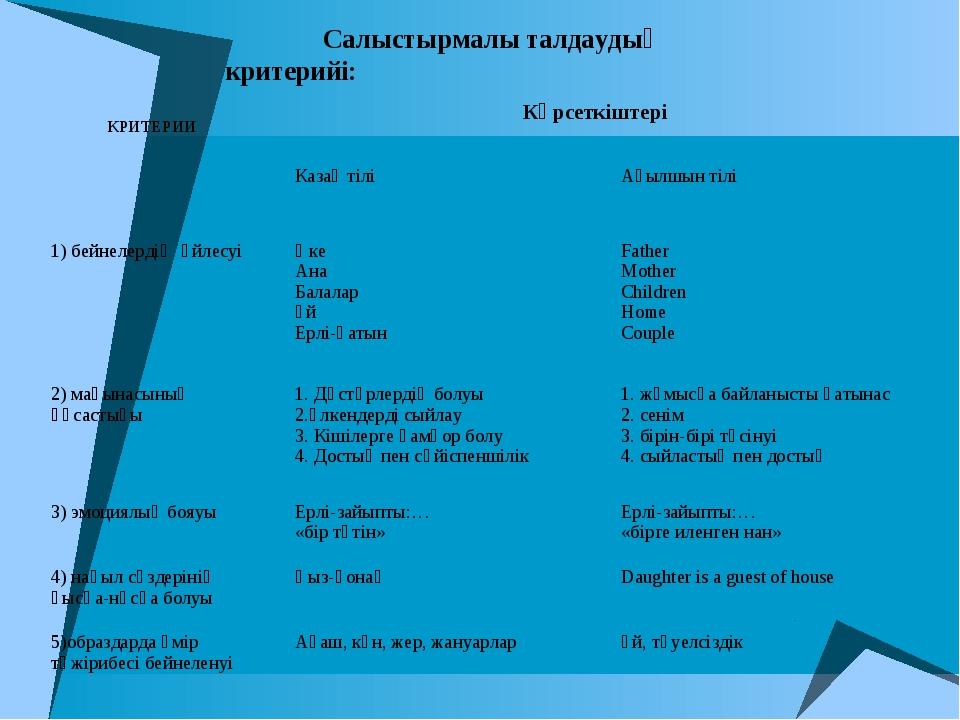 Салыстырмалы талдаудың критерийі: КРИТЕРИИКөрсеткіштері Казақ тілі Ағыл...