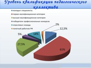Уровень квалификации педагогического коллектива Министерство образования Моск