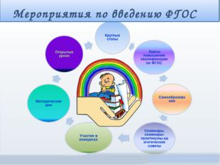 Мероприятия по введению ФГОС Министерство образования Московской области ГОУ