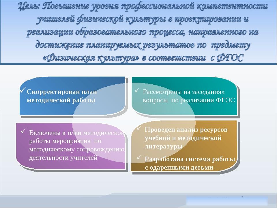 Скорректирован план методической работы Рассмотрены на заседаниях вопросы по...