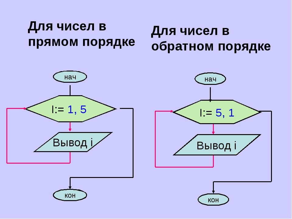 Для чисел в прямом порядке Для чисел в обратном порядке