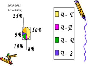 2009-2011 17 человек