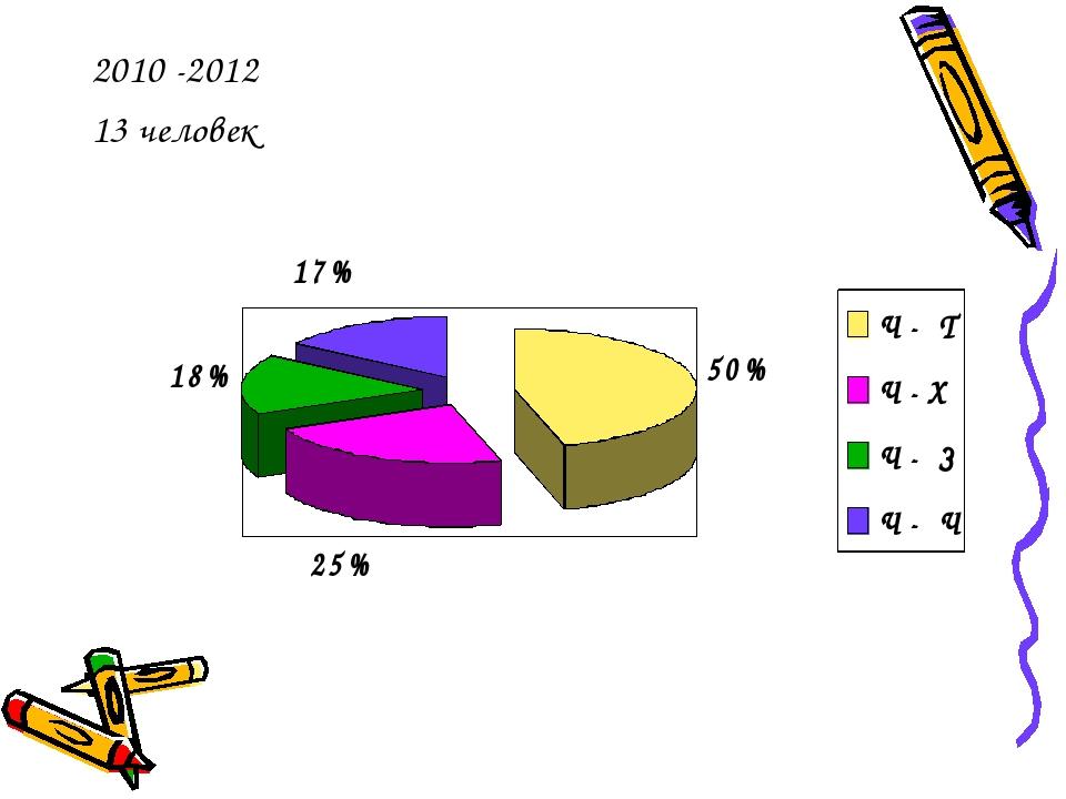 2010 -2012 13 человек