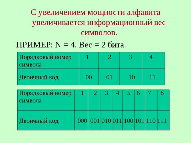 С увеличением мощности алфавита увеличивается информационный вес символов. ПР...